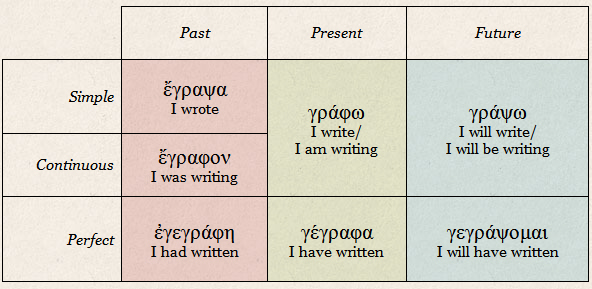 Twelve Tenses When English Outdoes Ancient Greek In